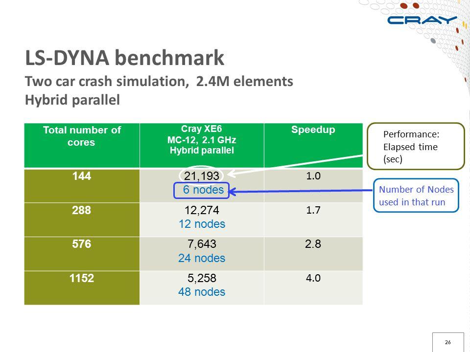 26 Total number of cores Cray XE6 MC-12, 2.1 GHz Hybrid parallel Speedup 14421,193 6 nodes 1.0 28812,274 12 nodes 1.7 5767,643 24 nodes 2.8 11525,258
