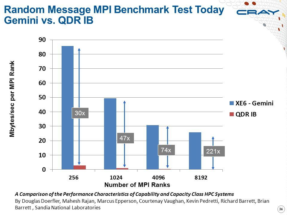 Random Message MPI Benchmark Test Today Gemini vs. QDR IB 36 221x 47x Mbytes/sec per MPI Rank Number of MPI Ranks 30x 74x A Comparison of the Performa