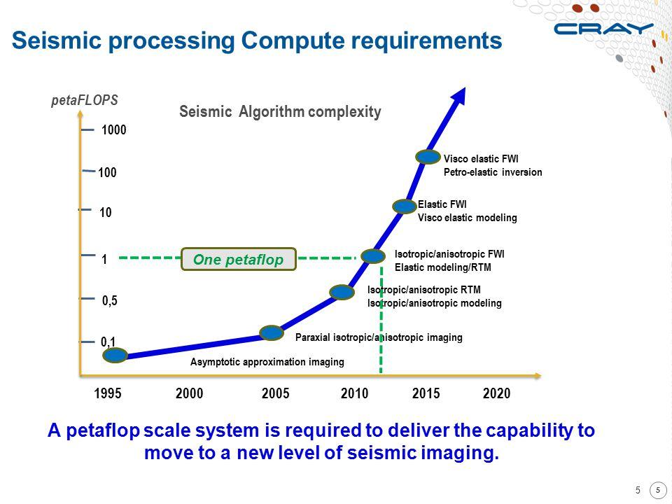 Seismic processing Compute requirements 5 5 petaFLOPS 0,1 1 10 1000 100 1995 2000 2005 201020152020 0,5 Seismic Algorithm complexity Visco elastic FWI