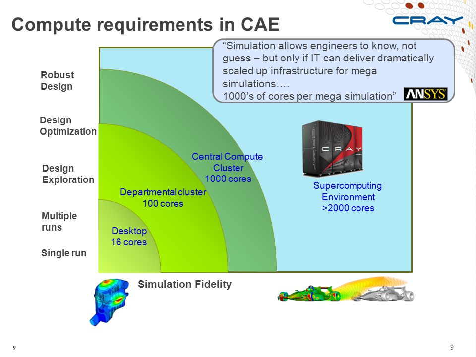 9 Compute requirements in CAE Simulation Fidelity Robust Design Design Optimization Design Exploration Multiple runs Single run Central Compute Cluste