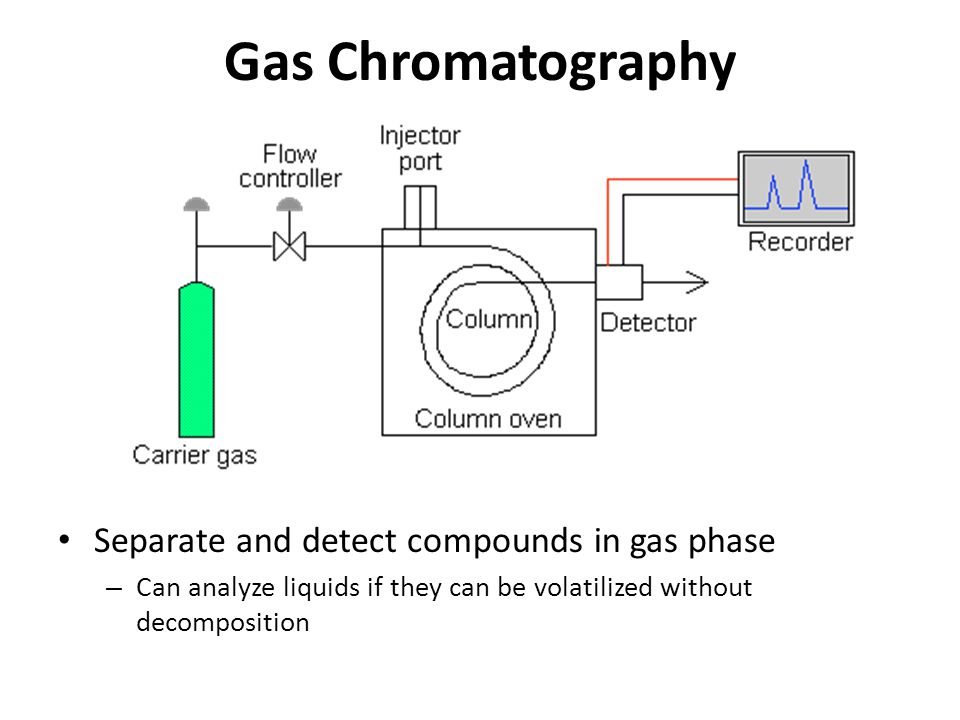 Gas Chromatography Separate and detect compounds in gas phase – Can analyze liquids if they can be volatilized without decomposition