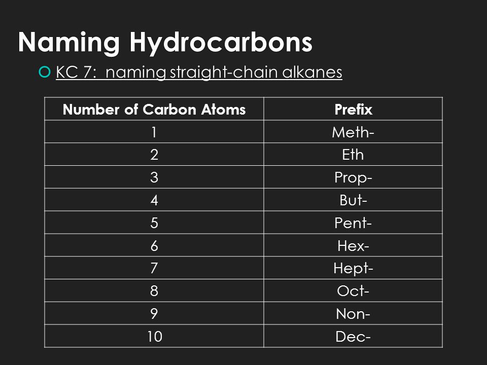Naming Hydrocarbons  KC 7: naming straight-chain alkanes Number of Carbon AtomsPrefix 1Meth- 2Eth 3Prop- 4But- 5Pent- 6Hex- 7Hept- 8Oct- 9Non- 10Dec-