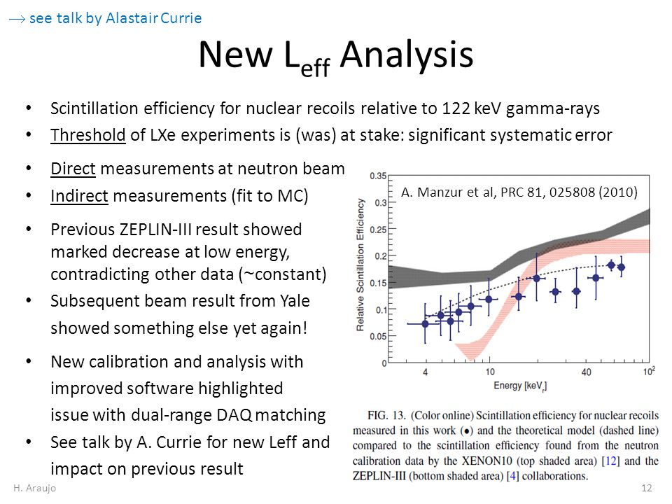 New L eff Analysis Scintillation efficiency for nuclear recoils relative to 122 keV gamma-rays Threshold of LXe experiments is (was) at stake: significant systematic error Direct measurements at neutron beam Indirect measurements (fit to MC) Previous ZEPLIN-III result showed marked decrease at low energy, contradicting other data ( ~ constant) Subsequent beam result from Yale showed something else yet again.