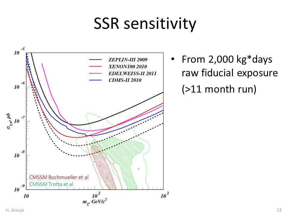 SSR sensitivity CMSSM Buchmueller et al CMSSM Trotta et al From 2,000 kg*days raw fiducial exposure (>11 month run) 13H.