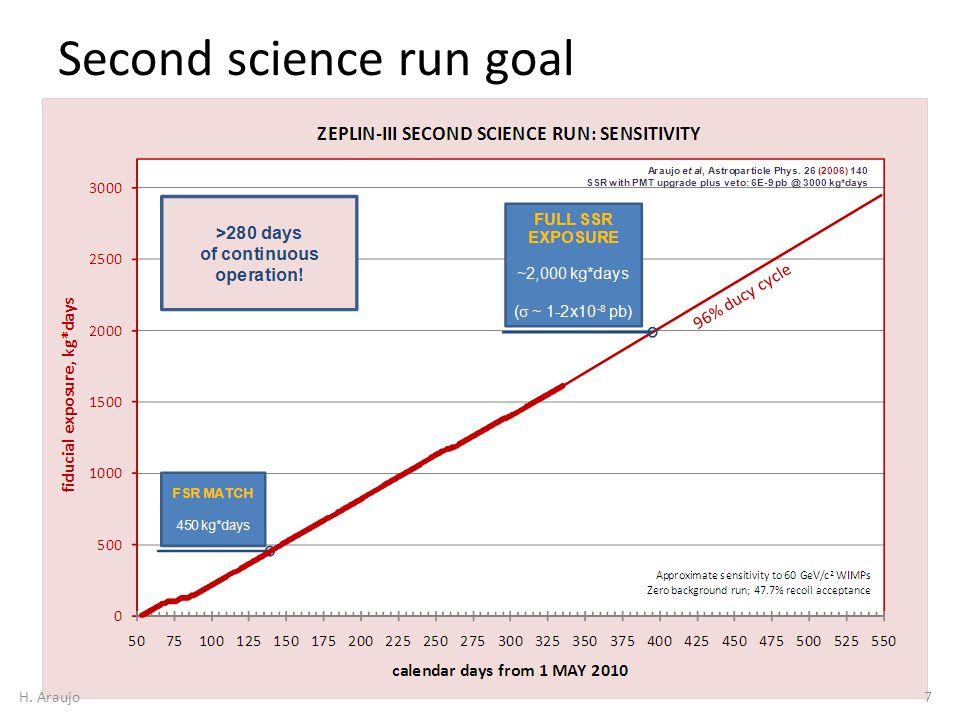 Second science run goal 7H. Araujo