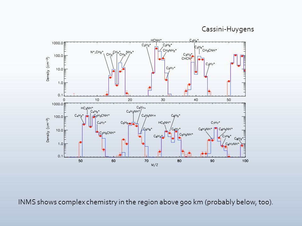 INMS shows complex chemistry in the region above 900 km (probably below, too). Cassini-Huygens