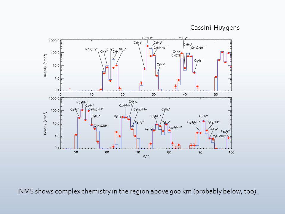 Surface mass spectrum from Huygens