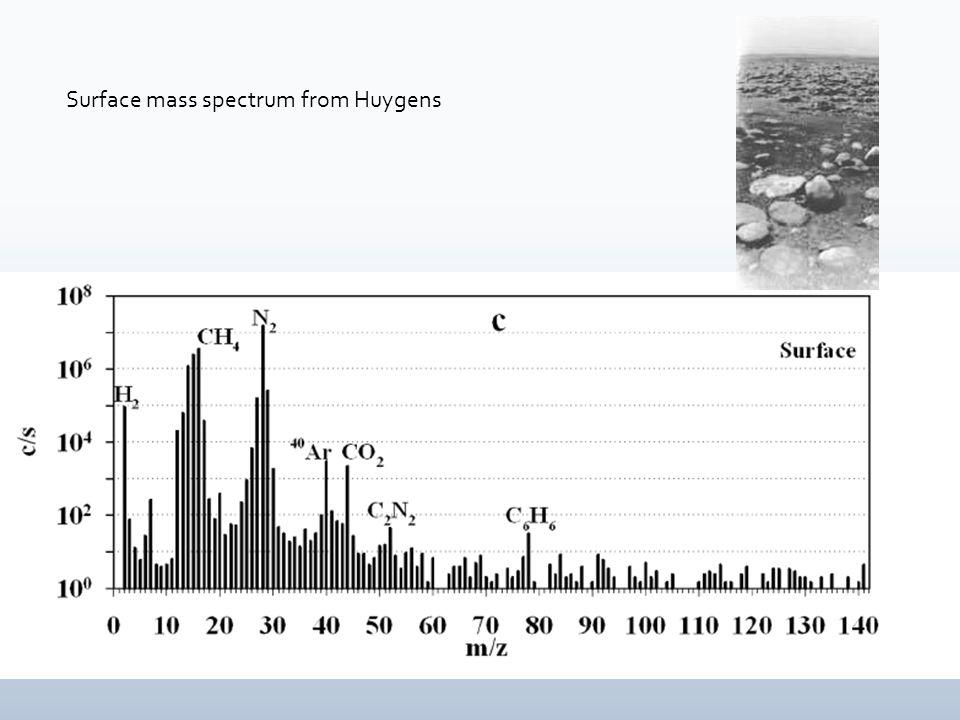 methane ethane acetylene nitrogen HCN Photochemistry at the heart of Titan's surface-atmosphere evolution λ < 1450 Å λ ≈ 2000 Å