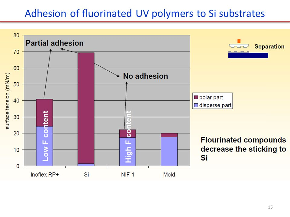 Adhesion of fluorinated UV polymers to Si substrates 16