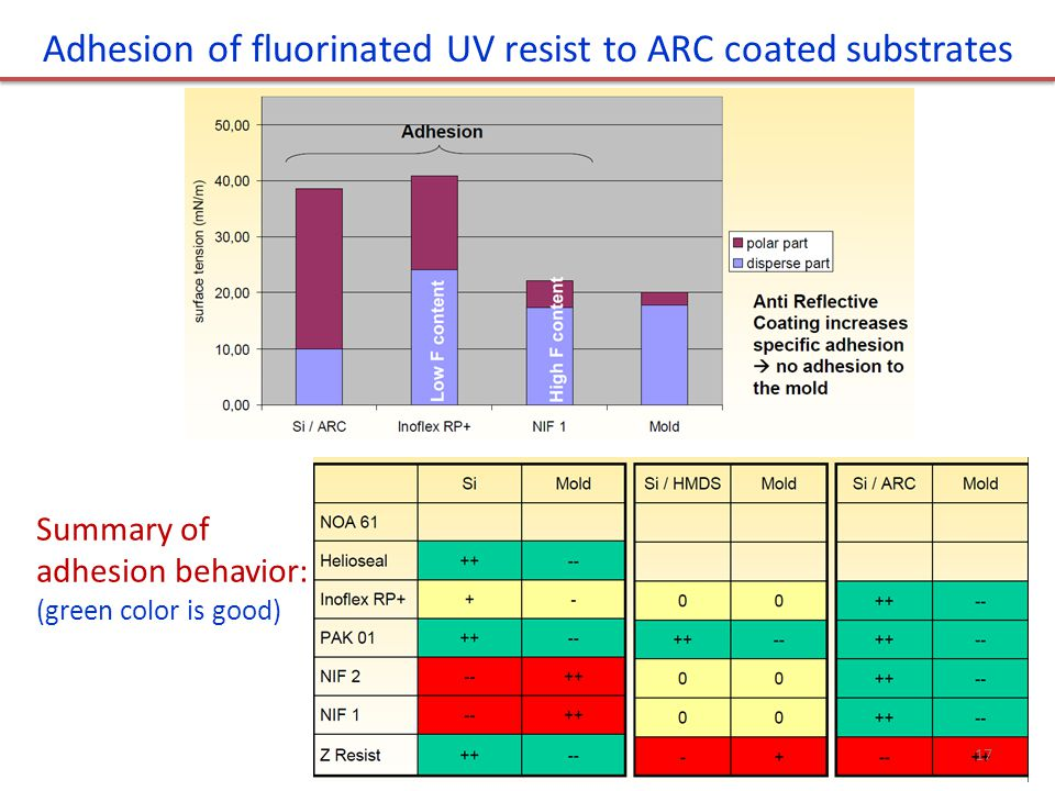 Adhesion of fluorinated UV resist to ARC coated substrates Summary of adhesion behavior: (green color is good) 17