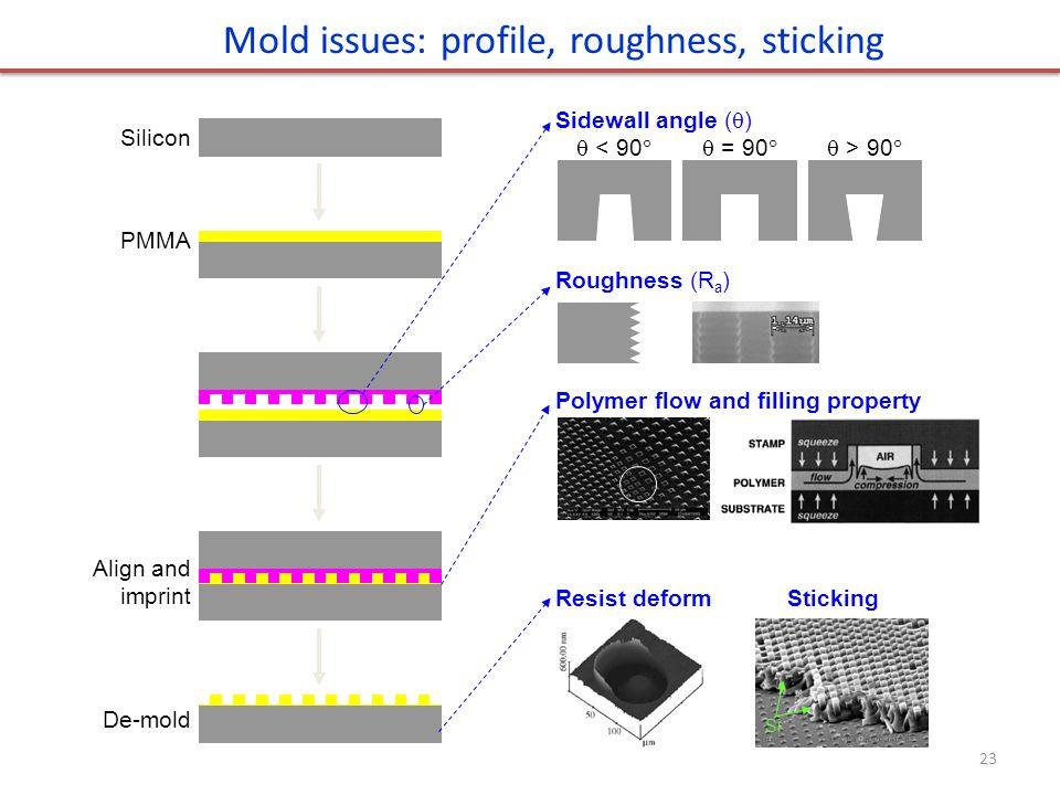 Silicon PMMA Align and imprint De-mold Si StickingResist deform Sidewall angle (  )  < 90  = 90  > 90  Roughness (R a ) Polymer flow and filling property Mold issues: profile, roughness, sticking 23
