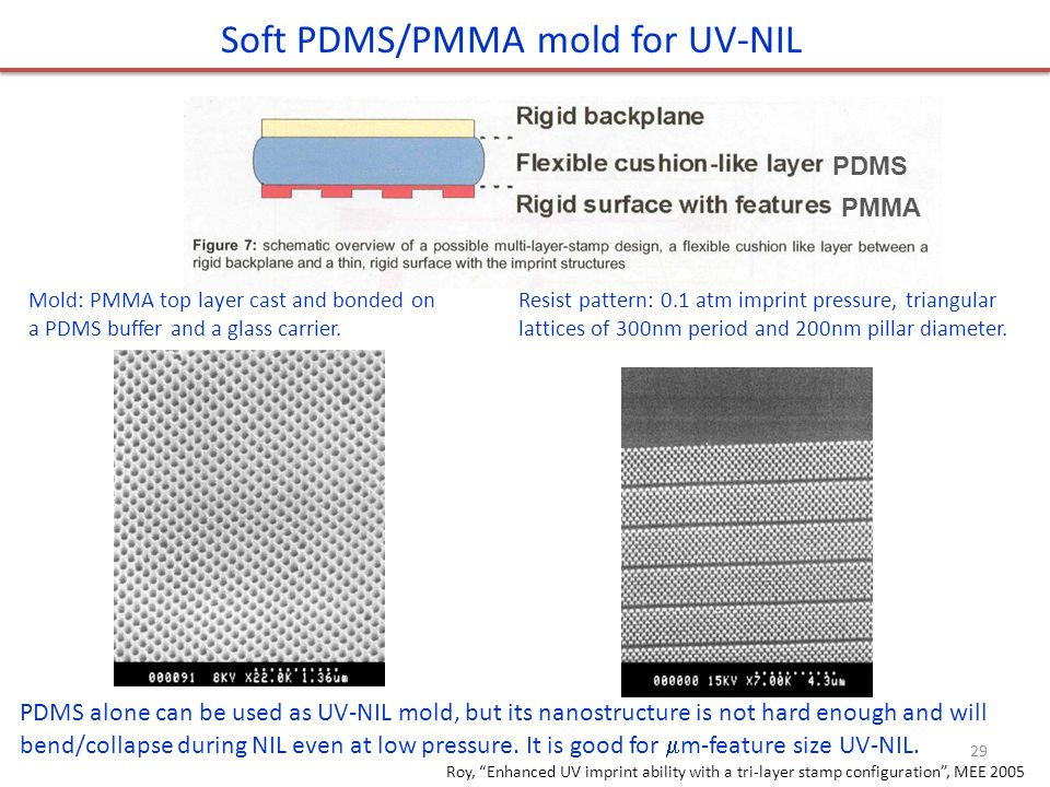 PDMS PMMA Soft PDMS/PMMA mold for UV-NIL PDMS alone can be used as UV-NIL mold, but its nanostructure is not hard enough and will bend/collapse during NIL even at low pressure.