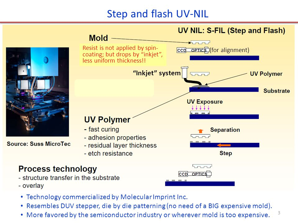 Step and flash UV-NIL Technology commercialized by Molecular Imprint Inc.
