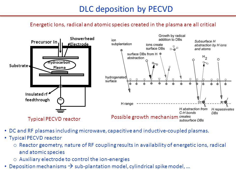Typical PECVD reactor Possible growth mechanism ~ Precursor In Substrate Showerhead Electrode Insulated rf feedthrough Hydrocarbon Plasma DLC deposition by PECVD DC and RF plasmas including microwave, capacitive and inductive-coupled plasmas.