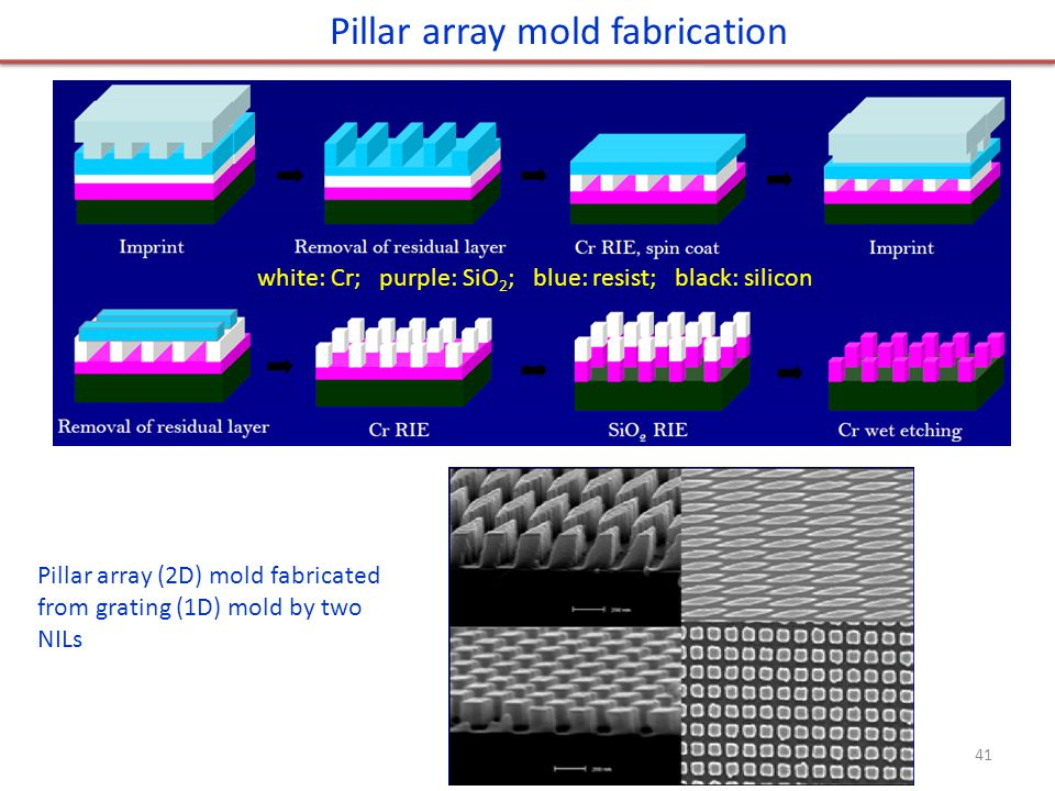 Pillar array mold fabrication Pillar array (2D) mold fabricated from grating (1D) mold by two NILs 41 white: Cr; purple: SiO 2 ; blue: resist; black: silicon