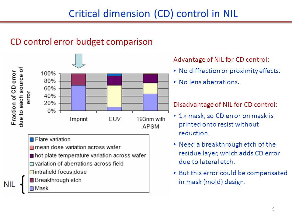 CD control error budget comparison Critical dimension (CD) control in NIL Advantage of NIL for CD control: No diffraction or proximity effects.