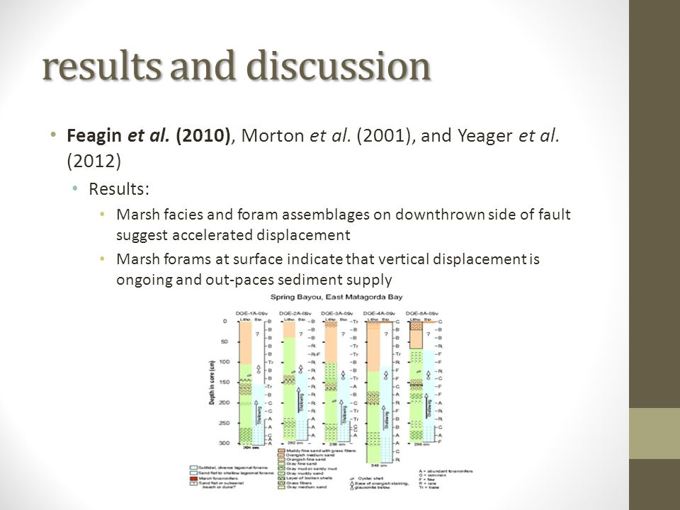 results and discussion Feagin et al. (2010), Morton et al.