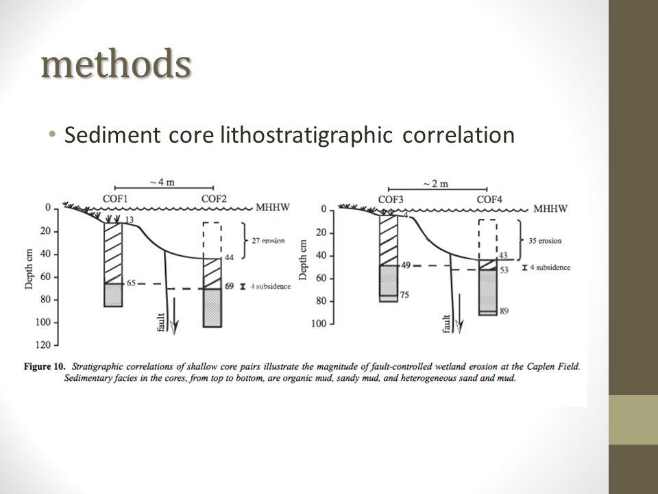 methods Sediment core lithostratigraphic correlation