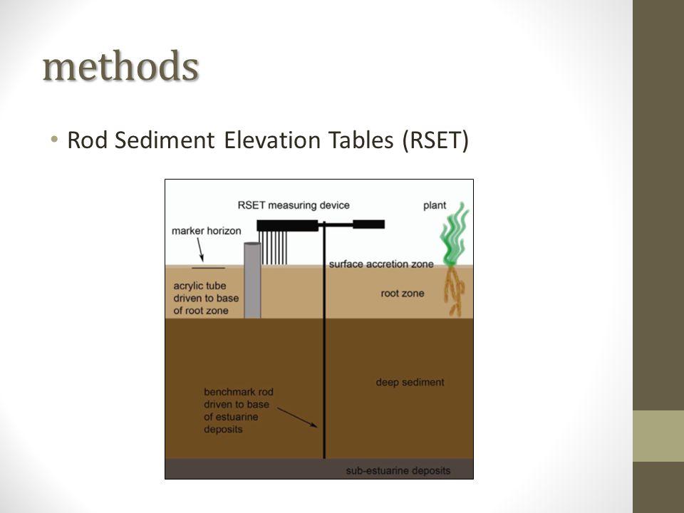 methods Rod Sediment Elevation Tables (RSET)