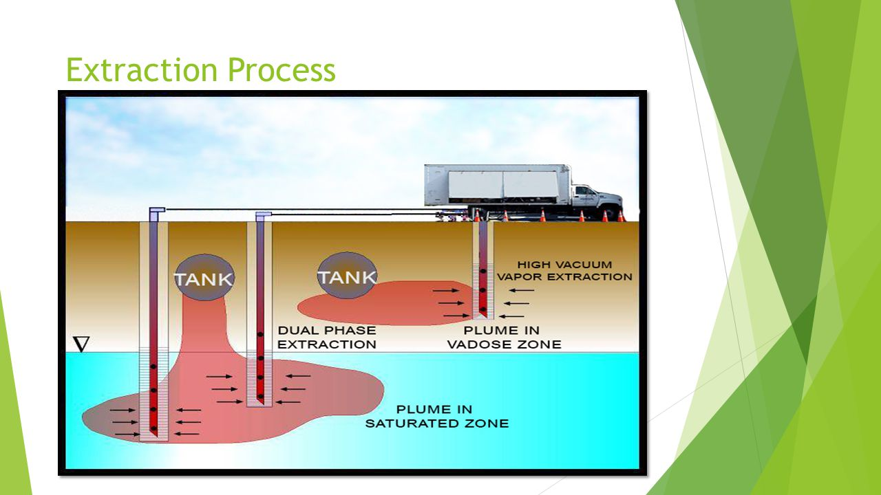 Extraction Process TANK