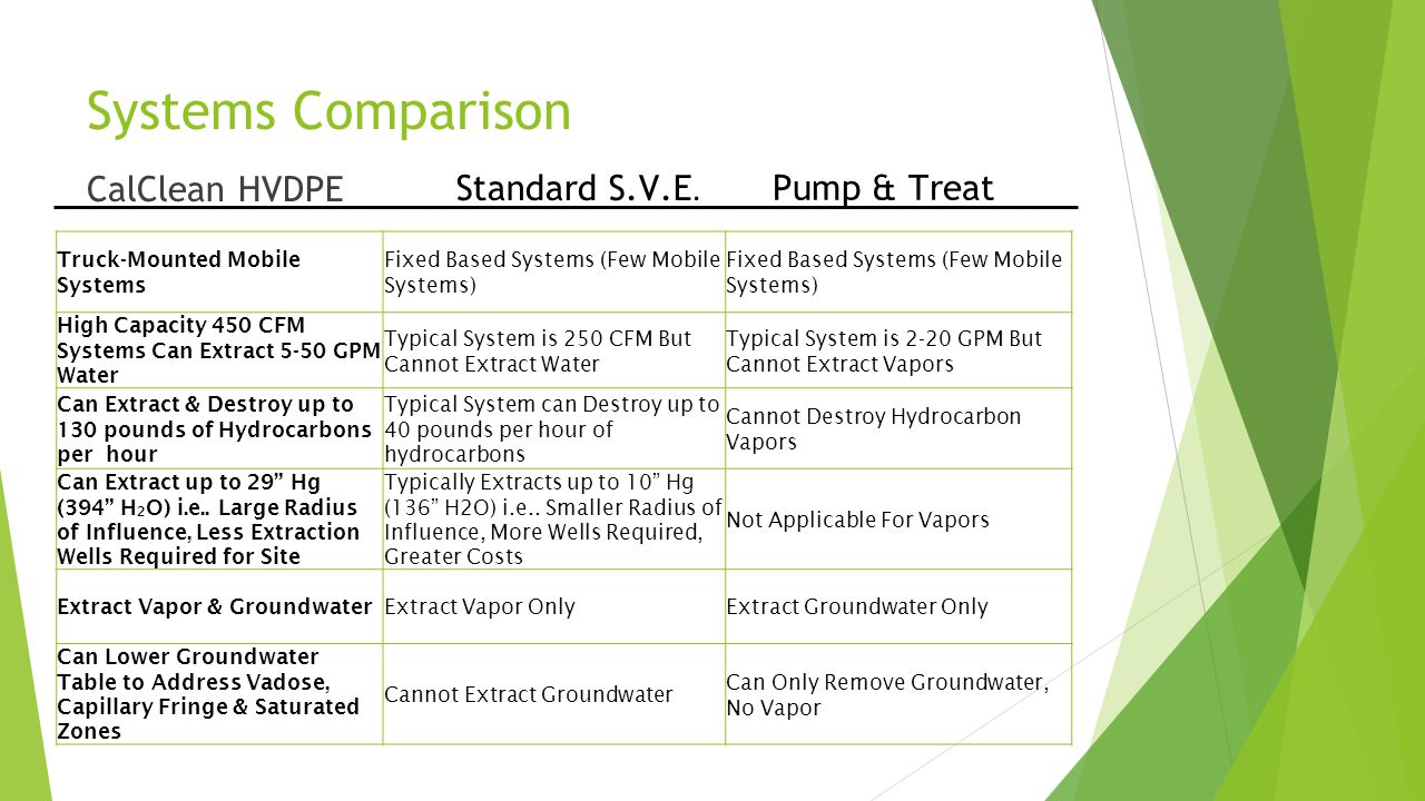 Systems Comparison CalClean HVDPE Standard S.V.E. Pump & Treat Truck-Mounted Mobile Systems Fixed Based Systems (Few Mobile Systems) High Capacity 450