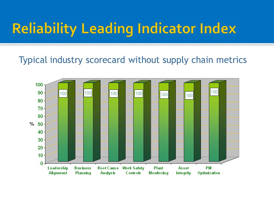 Typical industry scorecard without supply chain metrics