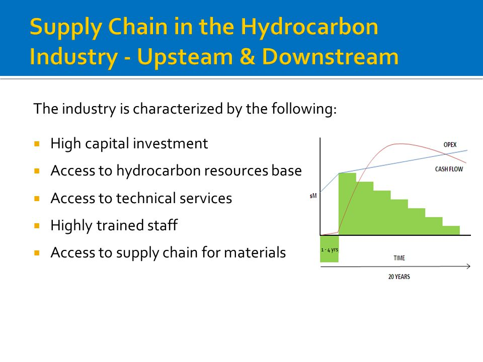 Supply Chain in the Hydrocarbon Industry - Upsteam & Downstream The industry is characterized by the following:  High capital investment  Access to hydrocarbon resources base  Access to technical services  Highly trained staff  Access to supply chain for materials