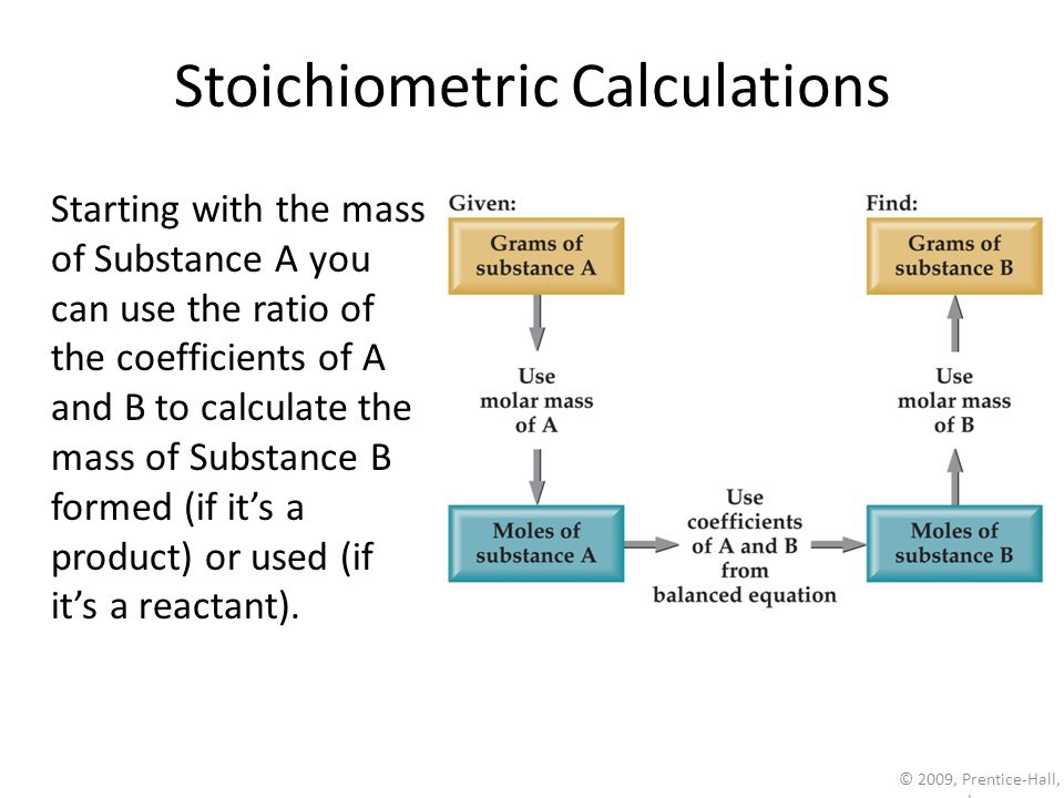 Na 2 SO 4 (aq) + BaCl 2 (aq)  BaSO 4 (s) + 2 NaCl(aq)  molar mass BaSO 4  mole ratio  molar mass Na 2 SO 4 Chemical Analysis