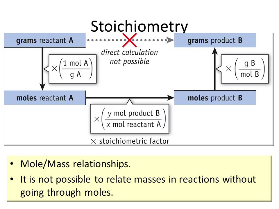 Mole/Mass relationships.