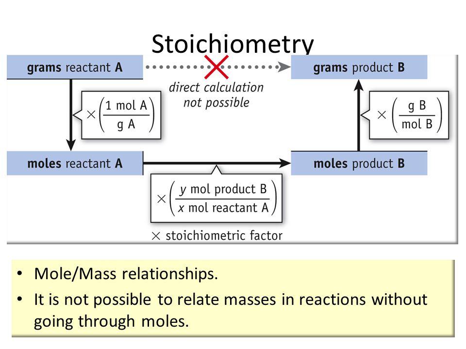grams  moles  moles  grams  Using molar mass  Using mole ratios  Using molar mass In order to solve stoichiometry problems, one must go through moles using molar masses and mole ratios as conversion factors.