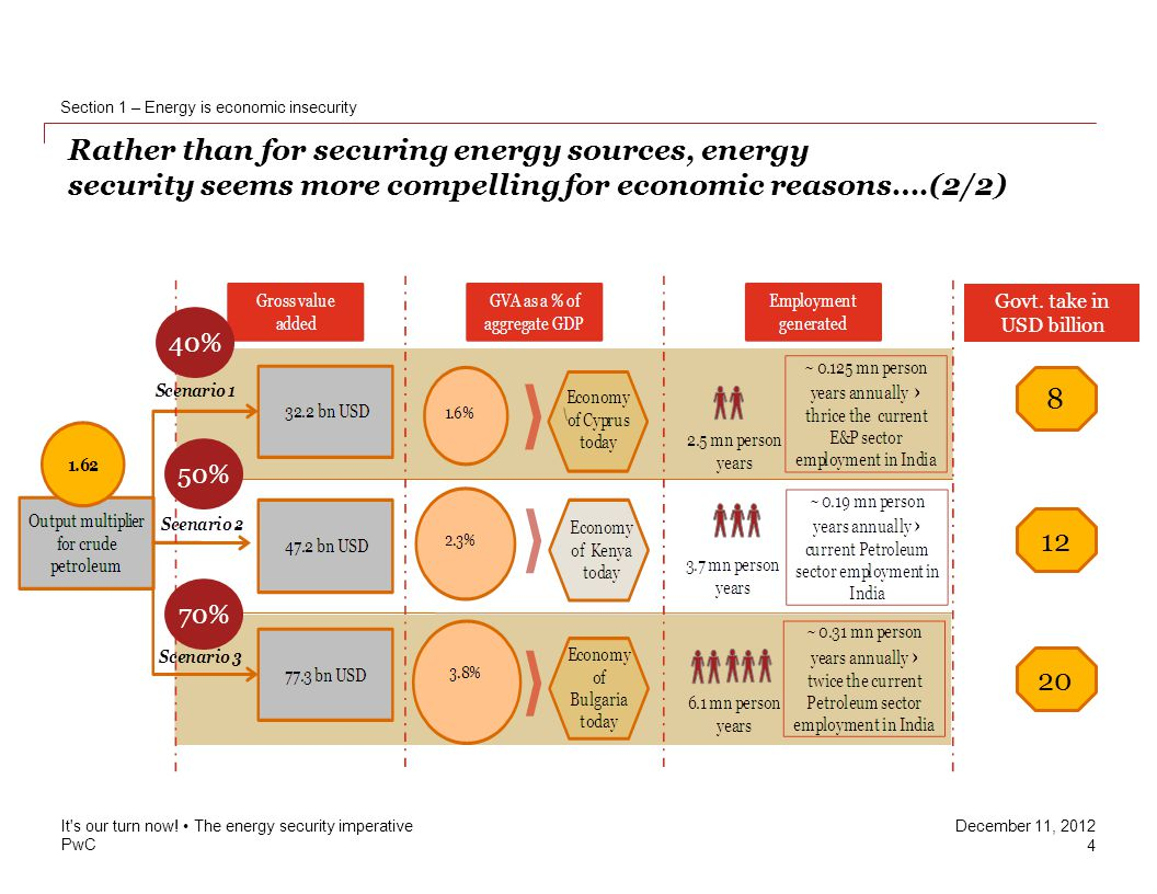 PwC December 11, 2012 Rather than for securing energy sources, energy security seems more compelling for economic reasons….(2/2) Section 1 – Energy is economic insecurity It s our turn now.