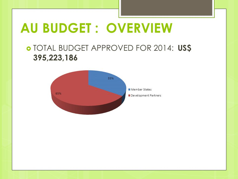 AU BUDGET : OVERVIEW  TOTAL BUDGET APPROVED FOR 2014: US$ 395,223,186