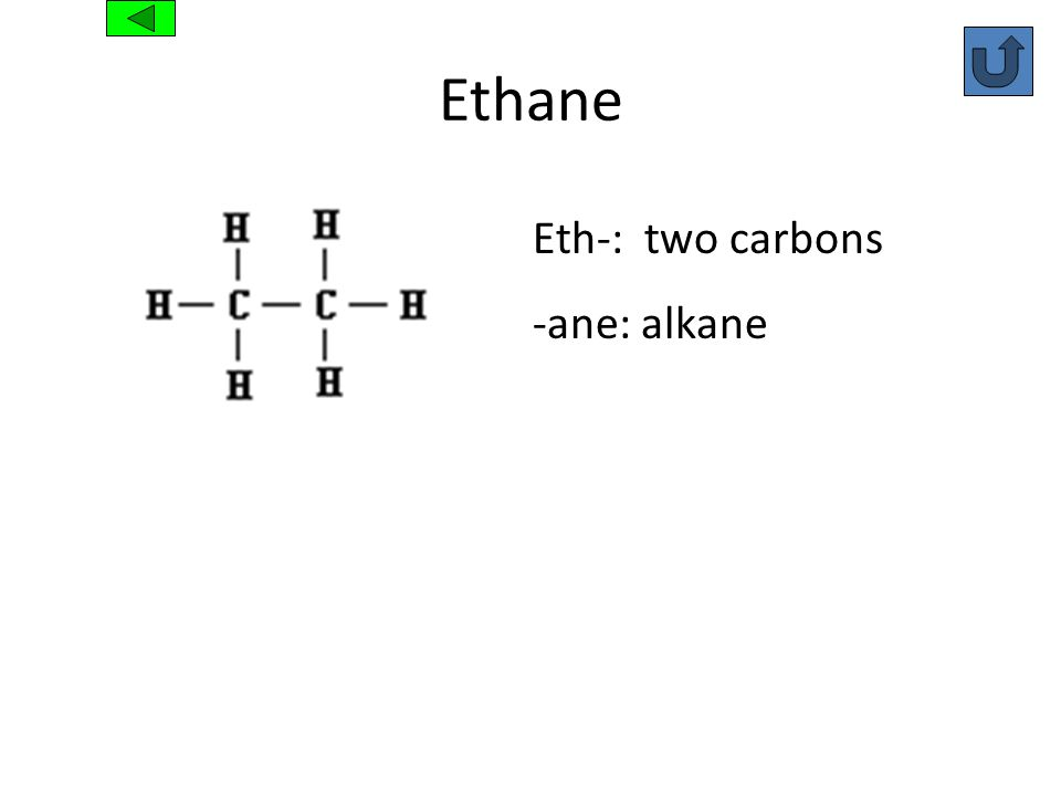 Ethane Eth-: two carbons -ane: alkane