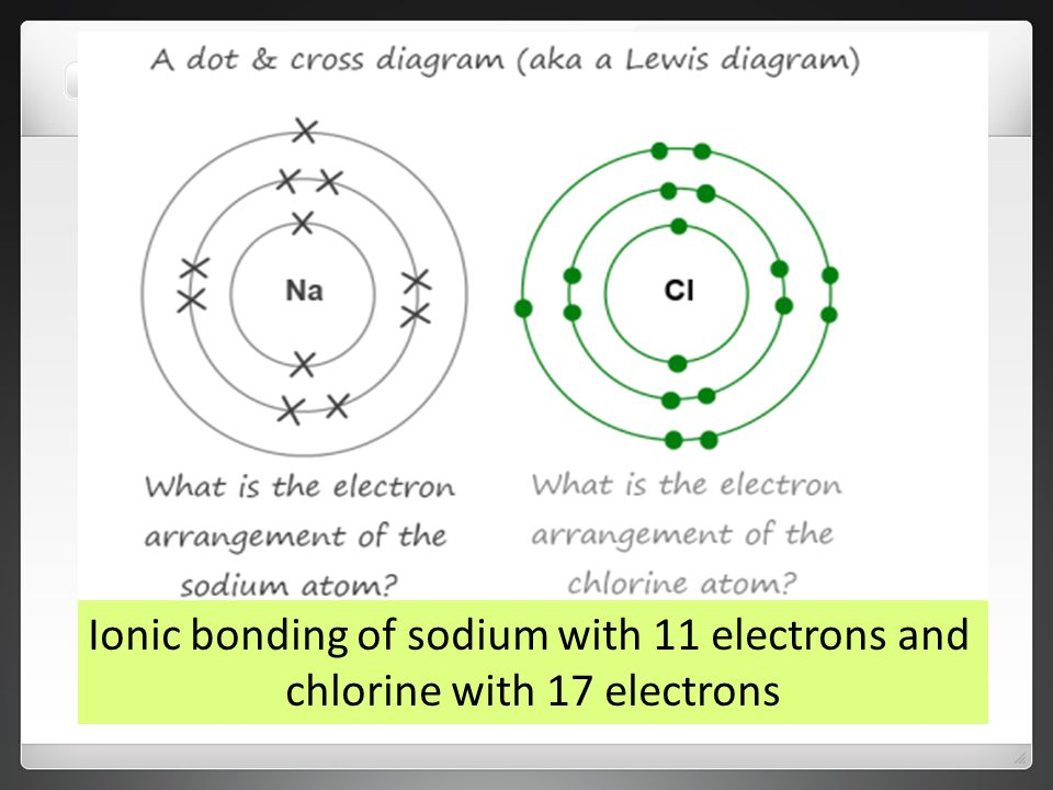 Ionic bonding of sodium with 11 electrons and chlorine with 17 electrons