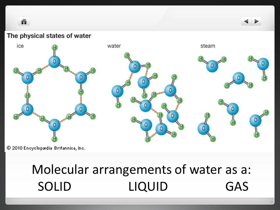 Molecular arrangements of water as a: SOLID LIQUID GAS