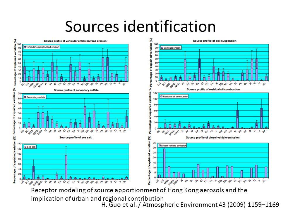 Sources identification H.Guo et al.