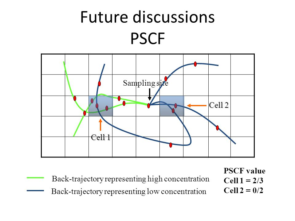 Future discussions PSCF Sampling site Cell 1 Cell 2 Back-trajectory representing high concentration Back-trajectory representing low concentration PSCF value Cell 1 = 2/3 Cell 2 = 0/2