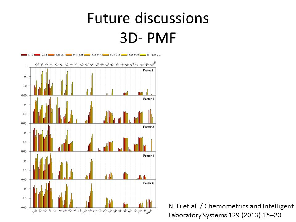 Future discussions 3D- PMF N. Li et al.