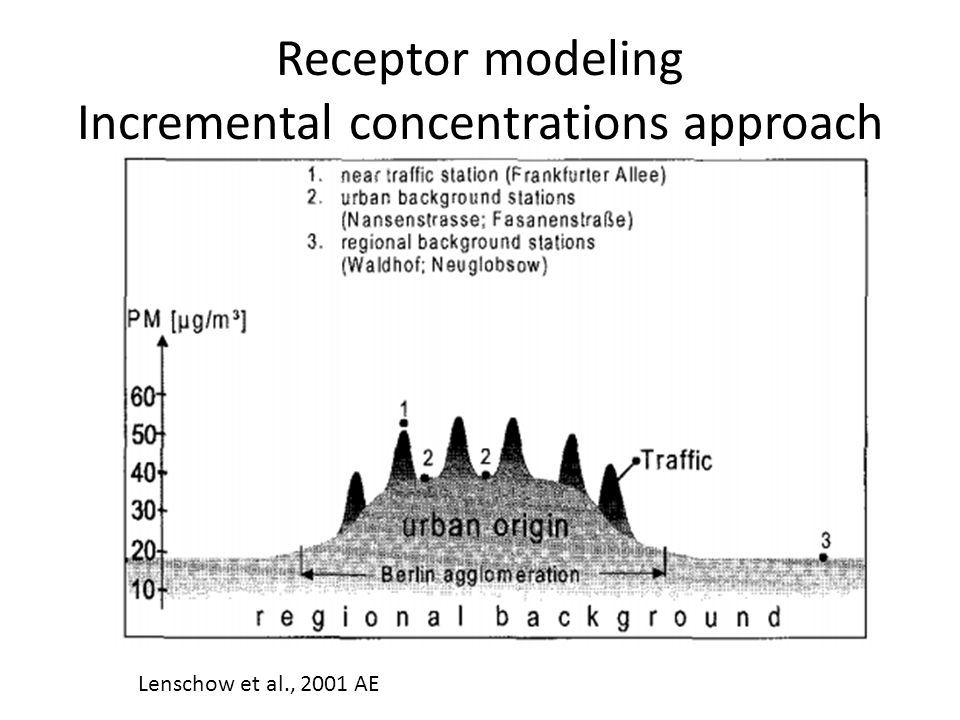 Receptor modeling Incremental concentrations approach Lenschow et al., 2001 AE