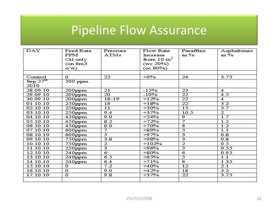 VM/HCD/00822 Pipeline Flow Assurance