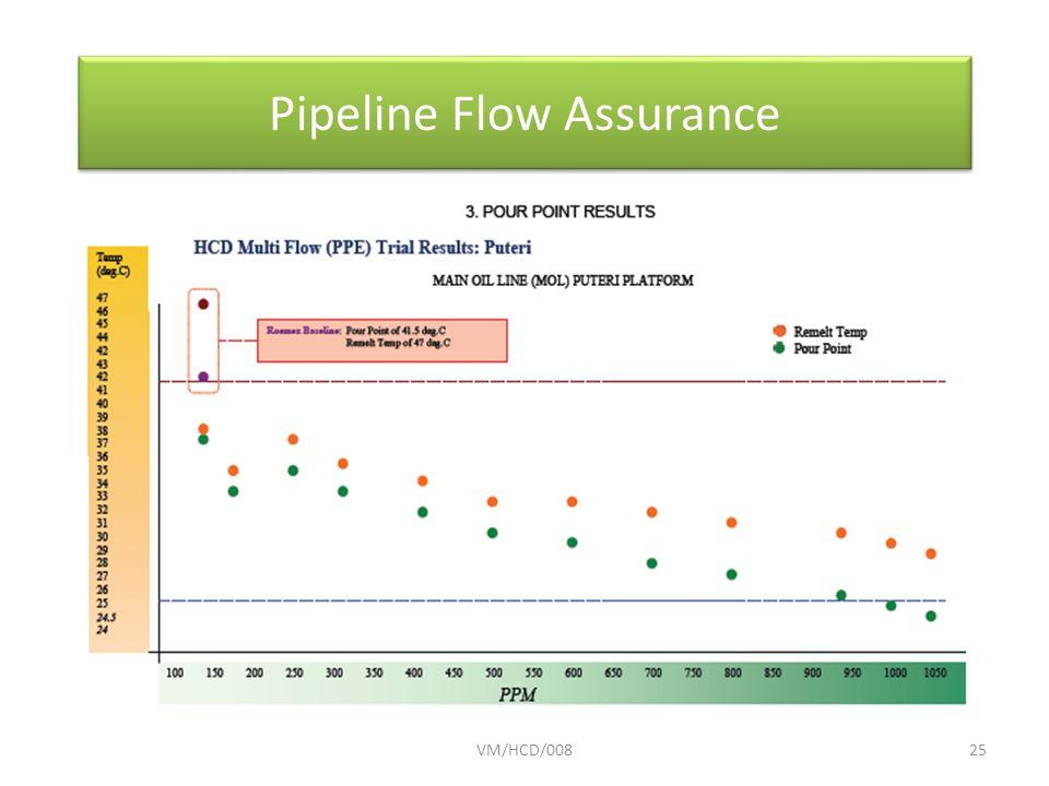 VM/HCD/00825 Pipeline Flow Assurance