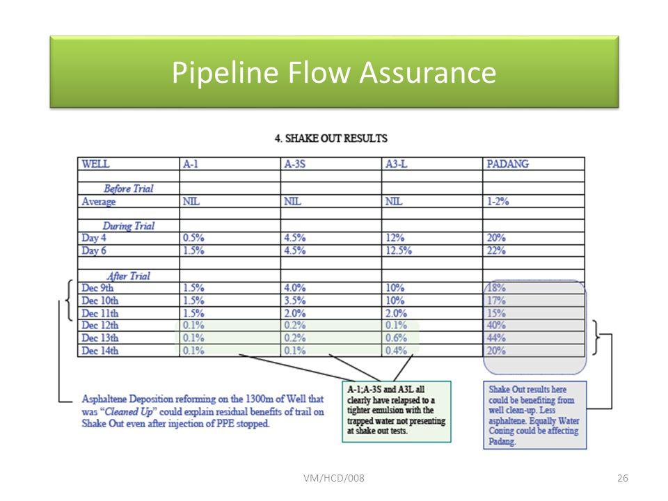 VM/HCD/00826 Pipeline Flow Assurance