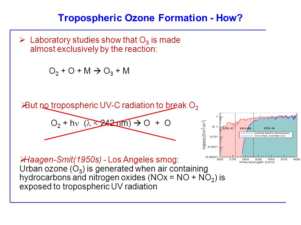 Tropospheric Ozone Formation - How.