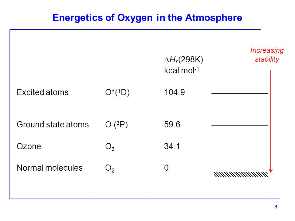 Energetics of Oxygen in the Atmosphere  H f (298K) kcal mol -1 Excited atomsO*( 1 D)104.9 Ground state atomsO ( 3 P)59.6 OzoneO 3 34.1 Normal moleculesO 2 0 3 Increasing stability