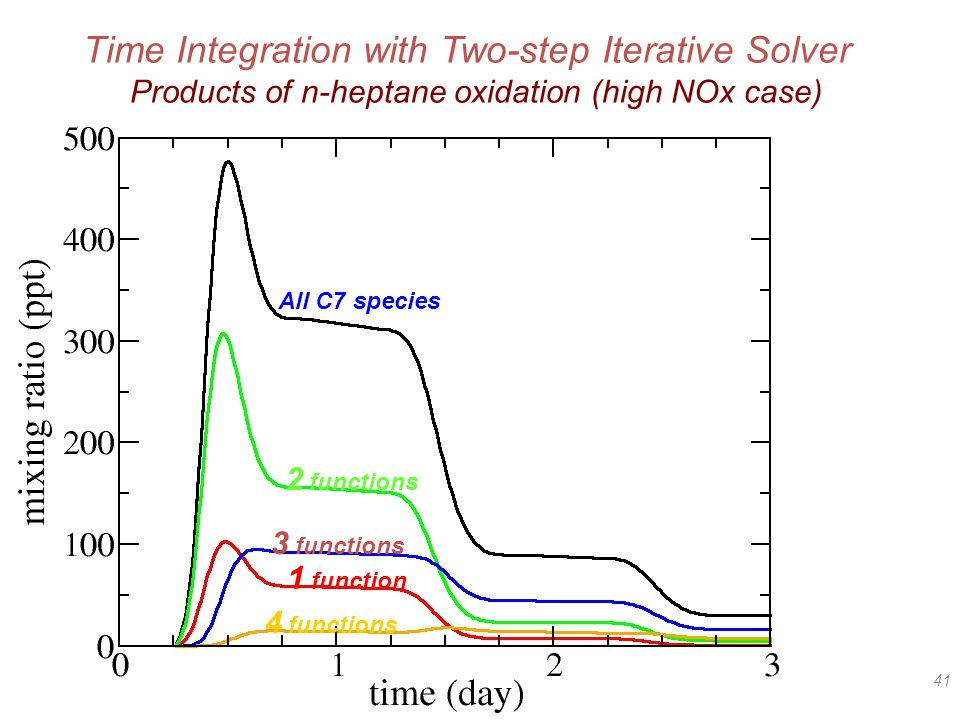 41 All C7 species 1 function 2 functions 3 functions 4 functions Time Integration with Two-step Iterative Solver Products of n-heptane oxidation (high NOx case)