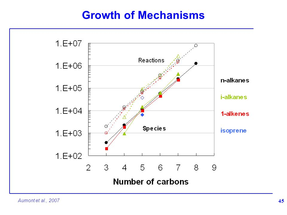 Growth of Mechanisms 45 Aumont et al., 2007