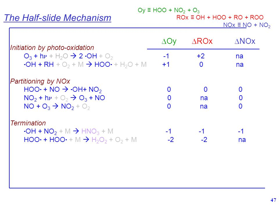 47 Initiation by photo-oxidation O 3 + h + H 2 O  2  OH + O 2 -1 +2 na  OH + RH + O 2 + M  HOO  + H 2 O + M +1 0 na Partitioning by NOx HOO  + NO   OH+ NO 2 0 0 0 NO 2 + h + O 2  O 3 + NO 0 na 0 NO + O 3  NO 2 + O 2 0 na 0 Termination  OH + NO 2 + M  HNO 3 + M -1 -1 -1 HOO  + HOO  + M  H 2 O 2 + O 2 + M -2 -2 na  Oy  ROx  NOx _______________________________________ Oy ≡ HOO + NO 2 + O 3 ROx ≡ OH + HOO + RO + ROO NOx ≡ NO + NO 2 The Half-slide Mechanism