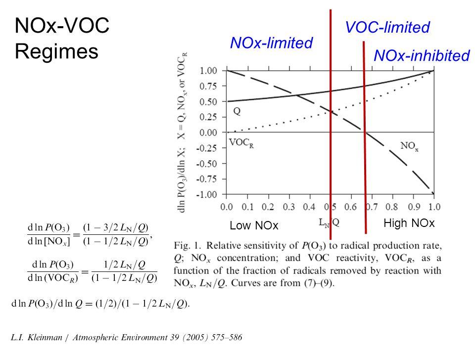 NOx-VOC Regimes NOx-limited VOC-limited NOx-inhibited Low NOx High NOx