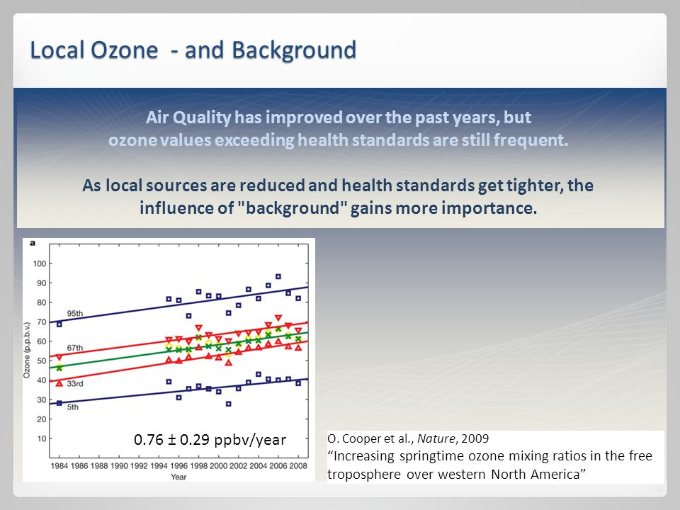 Air Quality has improved over the past years, but ozone values exceeding health standards are still frequent.