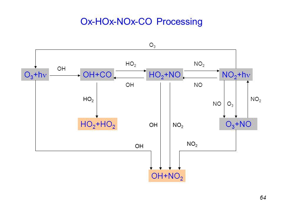 64 O 3 +NO NO 2 +h O 3 +h OH+CO OH HO 2 +NO HO 2 OH NO 2 NO O3O3 O3O3 NO 2 OH+NO 2 HO 2 +HO 2 HO 2 OH NO 2 OH Ox-HOx-NOx-CO Processing HO 2 +HO 2 HO 2 OH OH+NO 2 NO 2 OH